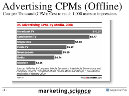 Cross Channel Media Costs Comparison Cpm Basis By Augustine Fou