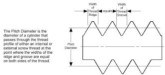 Internal Thread Diameter Chart Pitch Diameter Charts