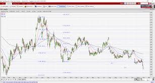 Singtel Price Chart Singtel Price Chart Bear Support Ernest Lims Investing Blog