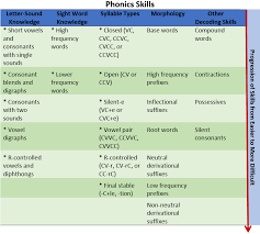 Dyslexia Phonics Chart The Importance Of Phonics Instruction For All Students