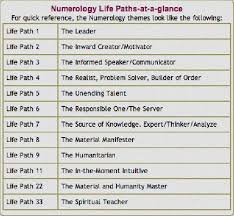 Pandit Sethuraman Numerology Chart Free Numerology For Love Free Numerology Compatibility