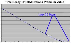 Option Trading Time Decay Time Premium Decay Definitions