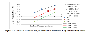 Separation Identification Of Alcohols By Gas