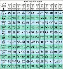 How To Find My Zodiac Chart Whats My Rising Sign Free Ascendant Calculator Tool