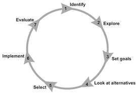 problem solving cycle diagram   why not try order a custom written    bing