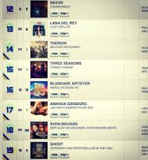 Swedish Charts Things Change Enters The Swedish Charts Three Seasons