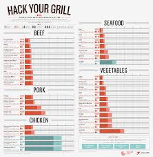 Handy Printable Meat Veggie Cooking Grilling Chart The