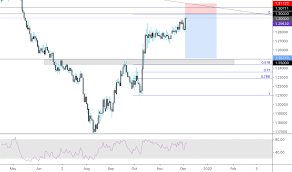 Gbp Chf Historical Chart Gbpchf Chart Rate And Analysis Tradingview Uk