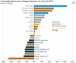 Cotton Commodity Price Chart Energy Commodity Prices Declined More Than Other Commodities