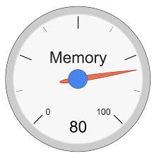 Gauge Chart Gauge Chart Visualizer Demo
