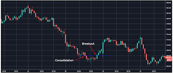 Trendy Stockz Best Day Trading Chart Patterns