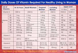 Recommended vitamin intake for adult women