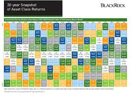20 Year Snapshot Of Asset Class Returns Blackrock Inc