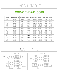 Sieve Mesh Size Chart Fine Screens Sieves Mesh Particle Filters Emi Rfi Mesh