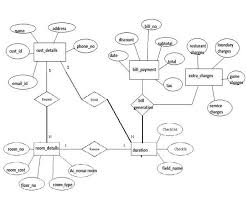 best images of entity relationship diagram of a restaurant    er diagram for project management system