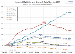 My Trendspotting Charts Of The Day Consumer Debt