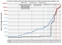 Zimbabwe Inflation Chart Hyperinflation Wikipedia