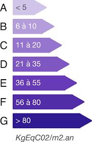 Estimation Empreinte Carbone