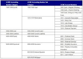 Chart Of Accounts Policy Chart Of Accounts Overview