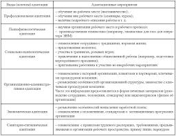 Управление процессом профессиональной и психологической адаптации  1 3 Основные условия успешности процесса адаптации персонала