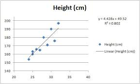 Excel Graphing Height V Femur