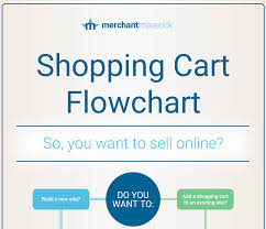 Shopping Cart Flowchart Choose The Right Ecommerce Software