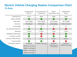 Electric Vehicle Comparison Chart Comparison Chart For Electric Vehicle Charging Stations 16