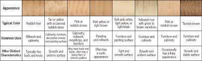 Factual Hardwood Lumber Grading Chart Stability Chart Lumber