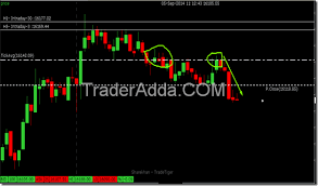 Trade Tiger Chart Tickavg Atp A Great Tool You Can Use For Trading