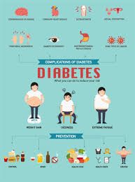 Diet Chart For Pre Diabetic Patient Prediabetes Diet The Ultimate Plan To Avoid Diabetes Want