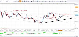 Gold Price Analysis Weekly Daily Hourly Overview