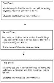 Graphic Organizers Sequence Of Events Chart Sequencing Activities