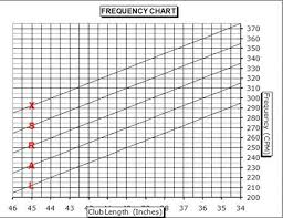 Shaft Frequency Chart Inquisitive Iron Shaft Frequency Chart Golf Driver Shaft