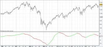 Futures Trading Charts Futures Trading Charts Linear Regression Slope