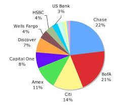 Credit Card Chart Of The Day