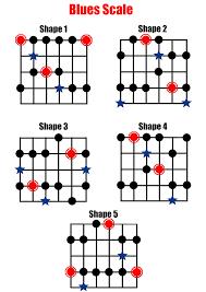 Guitar Pentatonic Scales Chart Pdf The Blues Scales