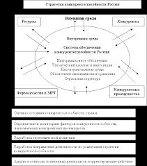 Реферат Стратегические направления повышения  Стратегические направления повышения конкурентоспособности России в условиях глобальной экономики
