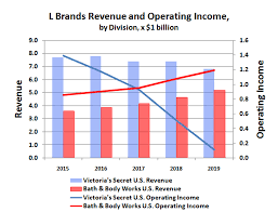 Maybe you would like to learn more about one of these? Owning L Brands Just Got Complicated Again The Motley Fool