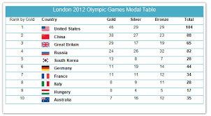 Medal Chart London 2012 Ielts Writing Task 1 Tables A Step By Step Guide London