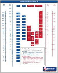 Viscosity Conversion Chart Iso Bedowntowndaytona Com