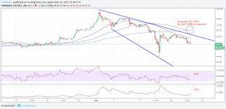 Litecoin Chart Aud Ledger Blue Bitcoin Gold Litecoin To Aud Graph Growfs