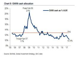 Cash On The Sidelines Chart Contra Corner Chart Of The Day What Cash On The Sidelines