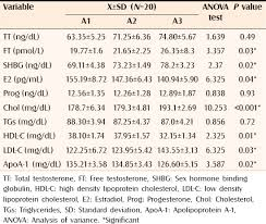 Lipid Profile Normal Values Chart India Role Of Hormones And Blood Lipids In The Pathogenesis Of