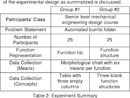 Table 2 From Function Representations In Morphological