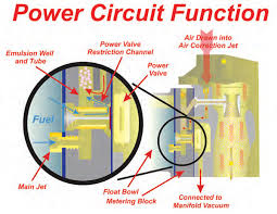 techtips holley carburetor operating principles components main jet air corrector emulsion well etc that interact during wot operation the enlarged section shows the open power valve in greater