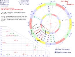 Lottery Winners Astrology Charts Astrology Of A 266 Million Dollar Lottery Winner Horoscopes