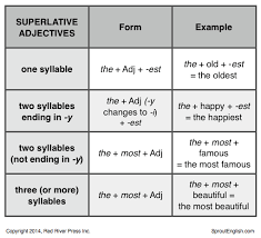 Adjectives Chart Pdf Records Sprout English