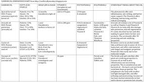 Carrier Oil Comparison Chart Relaxedthairapy Com Essential