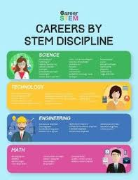 What Are Stem Careers Looking To Connect Stem Careers To Your Curriculum Start