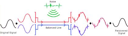 ian gregory balanced and unbalanced audio diagram illustrating the concept of a balanced line